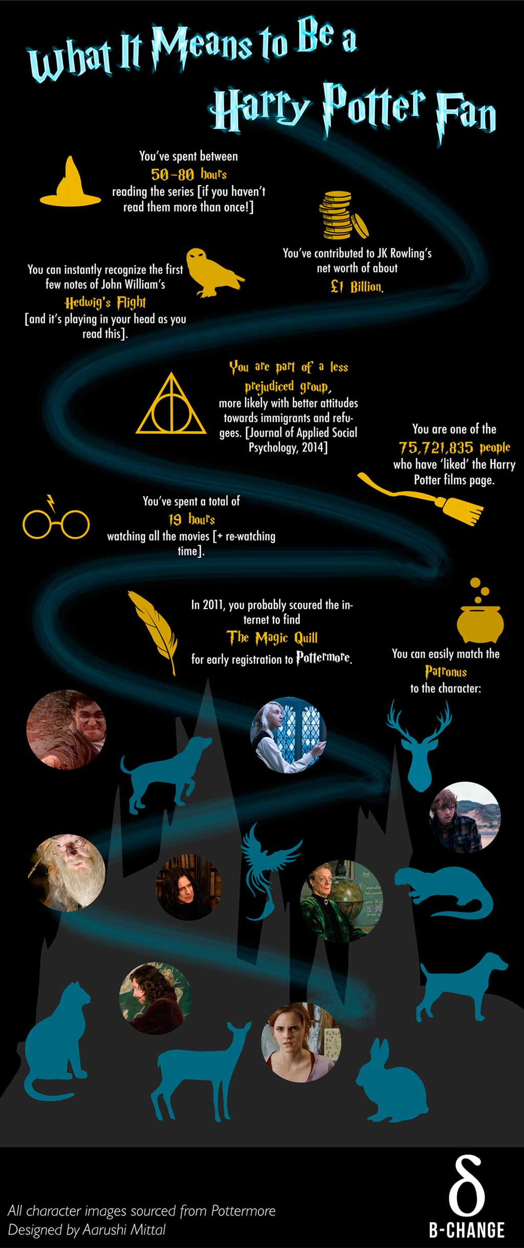 Infographic What Does It Mean To Be A Harry Potter Fan