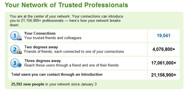 LinkedIn_Network_Statistics-Glen-2011