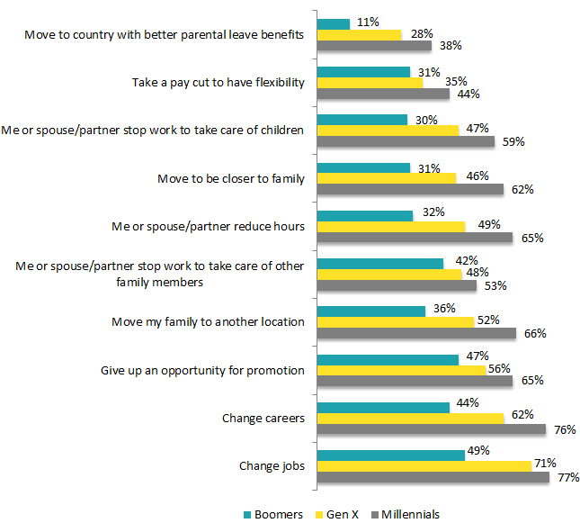 working late. Sacrifices made to manage work and family/personal responsibilities (by generation), according to this global survey by Ernst & Young in 8 countries.